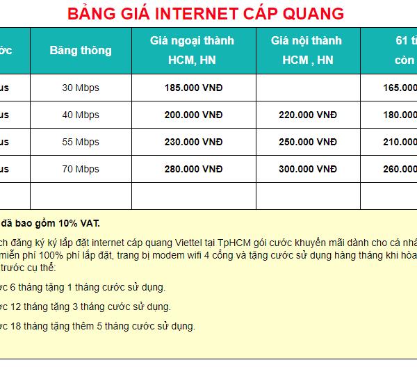 Bảng giá internet cáp quang Viettel